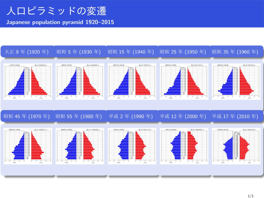 Pyramide la population au Japon